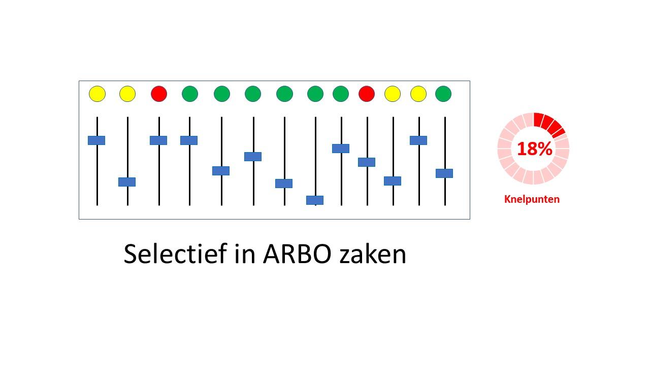 Arbo Select een veilige werkplek
